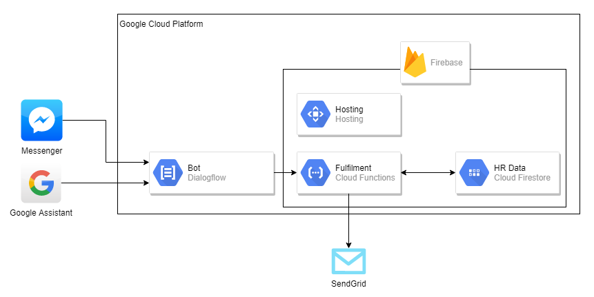 Conversational bots in cloud - PRETIUS