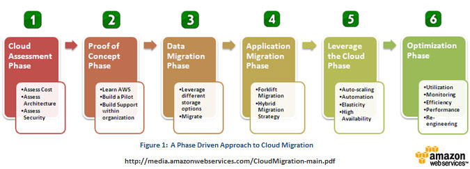 Phases of cloud migration process
