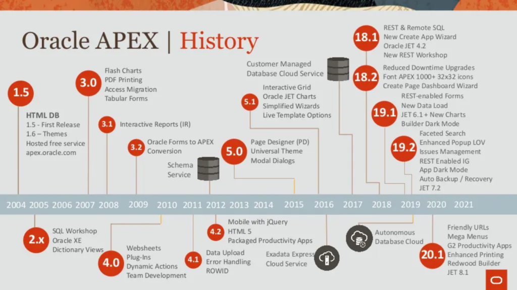 A screen showing Oracle APEX's version history - from 2004 to 2021.
