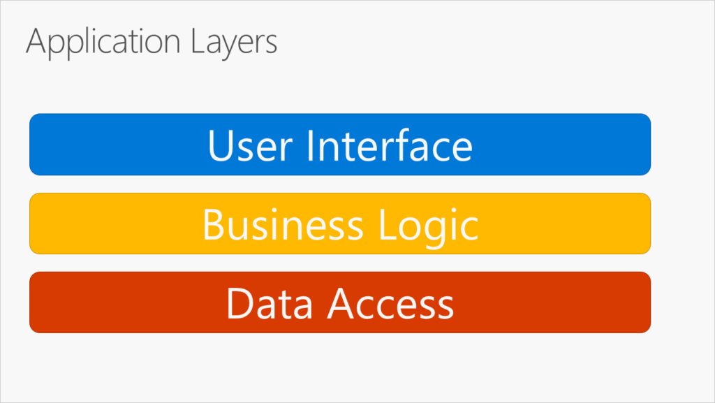 A screen showing the application layers by Microsoft.