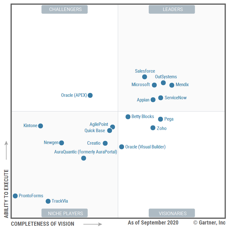 A screen showing Gartner's Magic Quadrant. APEX is in the Challengers section.