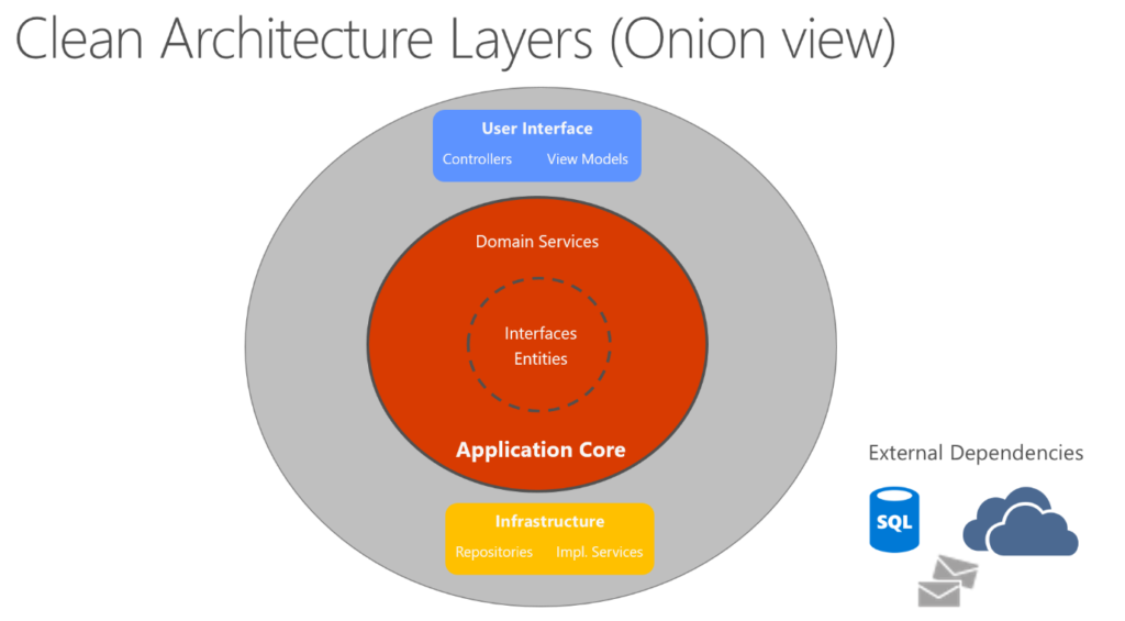 A screen showing an onion view of the clean application layers -by Microsoft.